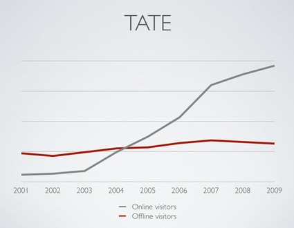 Comparative graph based on TATE's annual reports