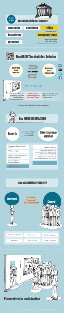 """Infographik zum """"Museum der Zukunft"""""""
