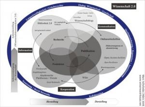Marc Scheloske - Wissenschaft 2.0