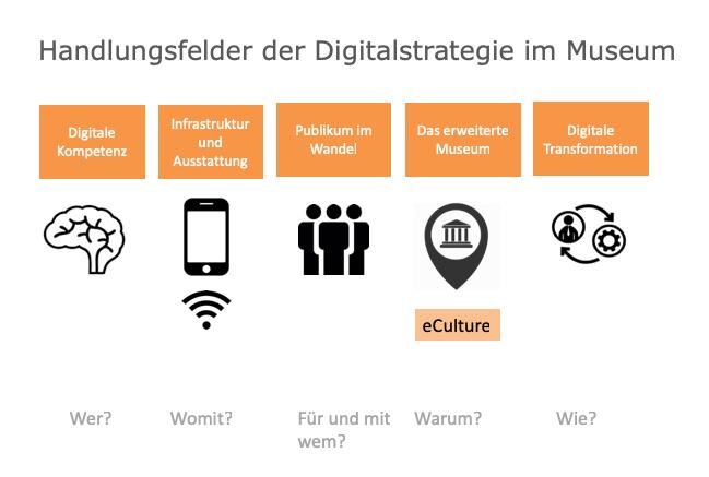 Handlungsfelder der Digitalstrategie im Museum